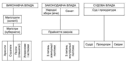 Особливості державного управління