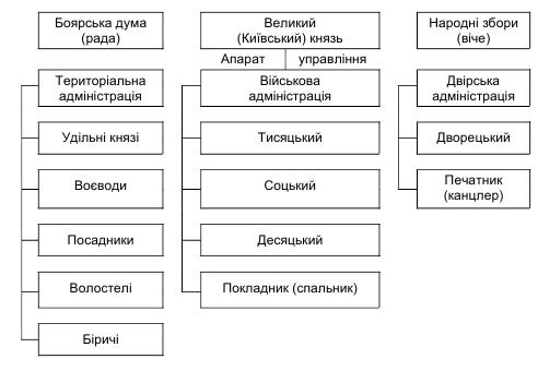 Устрій та управління в київській русі